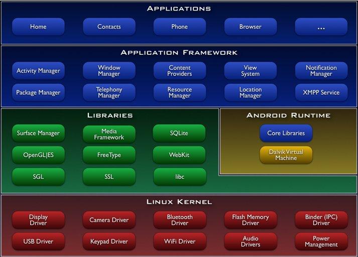 como instalar o android sdk 1995 powerstroke fuel system diagram